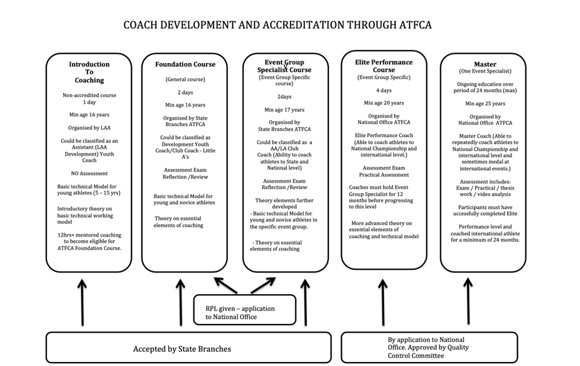 Coach Development